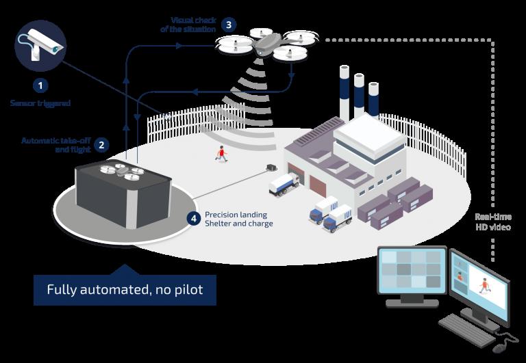 Skeyetech drone beveiliging surveillance liDAR SENSOR